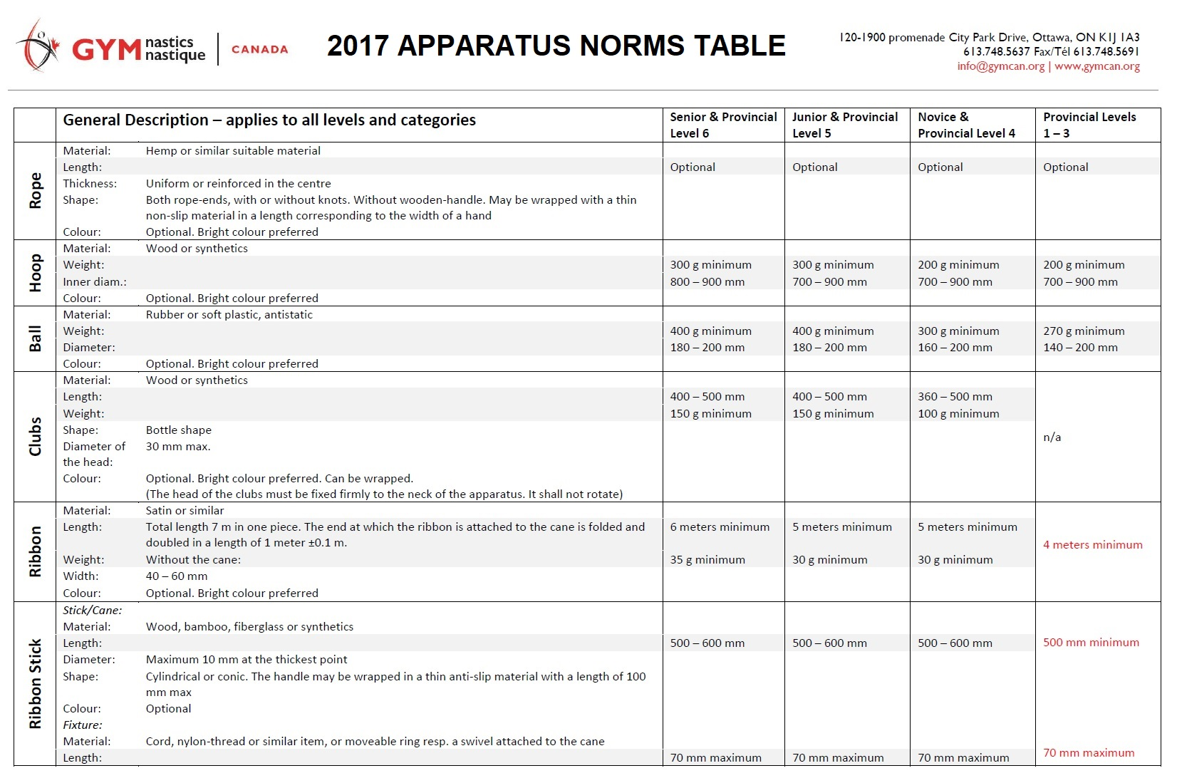 GCG_Apparatus Norms Table_2017_1